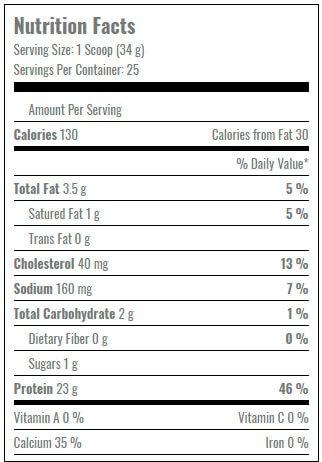 Modern-Protein-facts