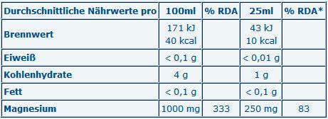 Multipower-Magnesium-Liquid-facts